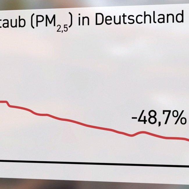 Feinstaubemmissionen in Deutschland sinken auch dank der modernen Technik in Heizkaminen, Kachelöfen und Kaminöfen.