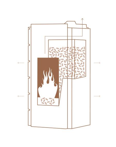 Ein Pelletofen lässt sich leicht befüllen, wird auf Knopfdruck elektrisch gezündet und arbeitet halb- oder vollautomatisch.